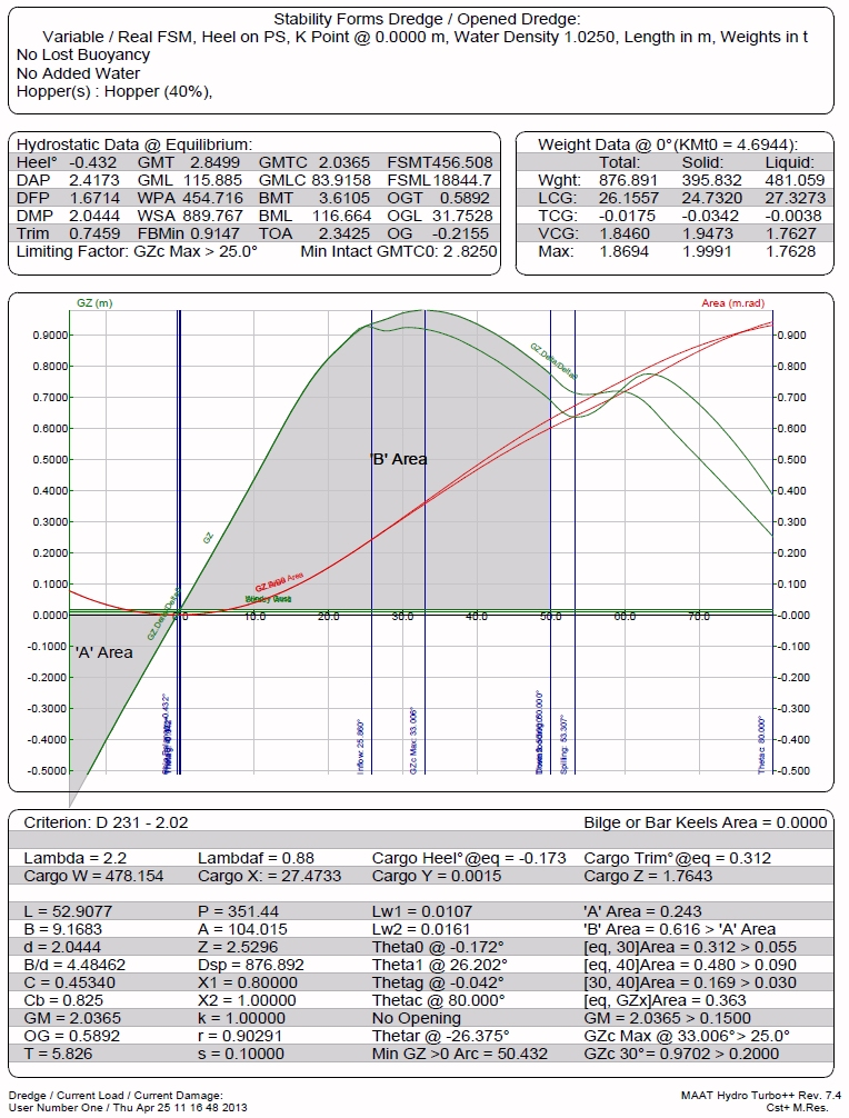 Dredge Stability Curve