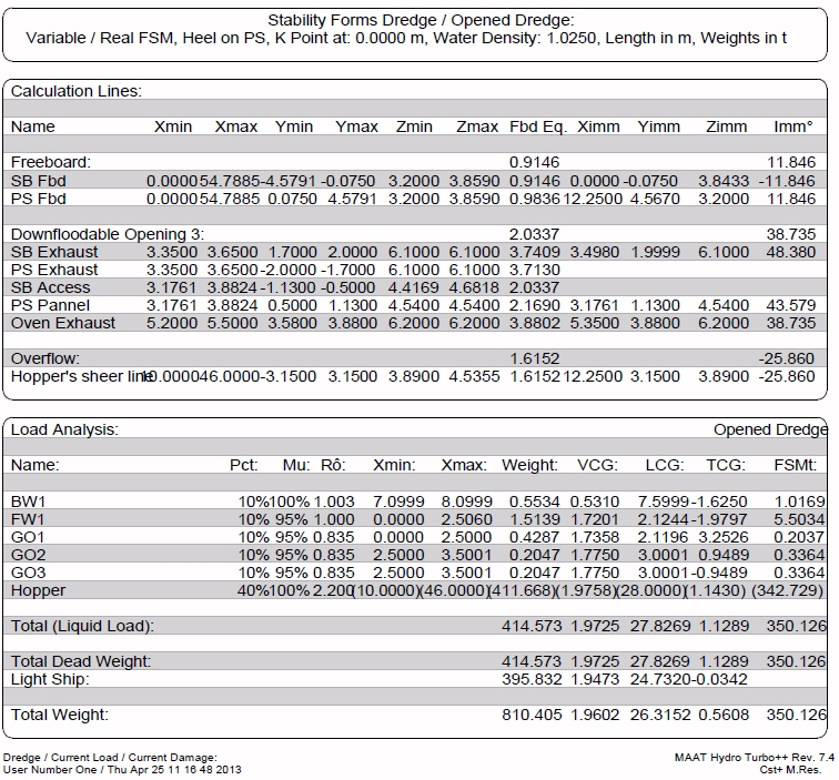 Line Load Analysis
